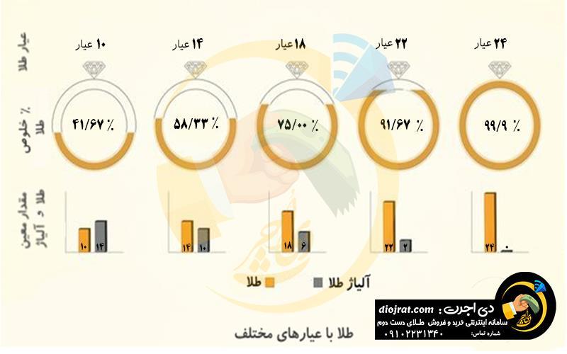 درصد خلوص طلاهای مختلف