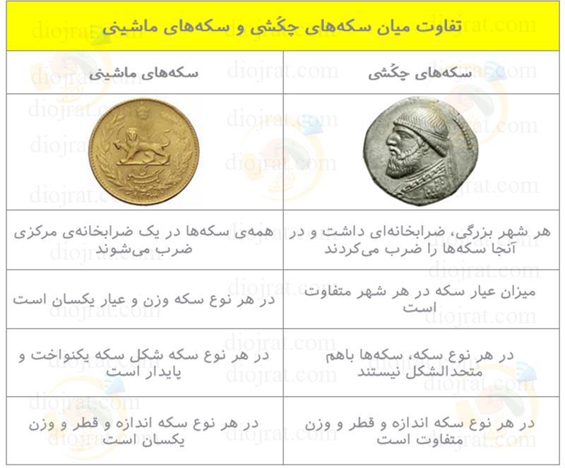 تفاوت سکه ماشینی با سکه چکشی