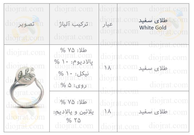 آلیاژ طلای سفید