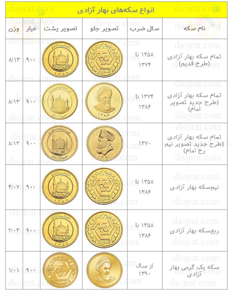انواع سکه های بهار آزادی به همراه سال ضرب